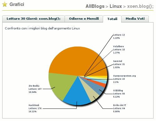 Statistiche Blog in AllBlogs
